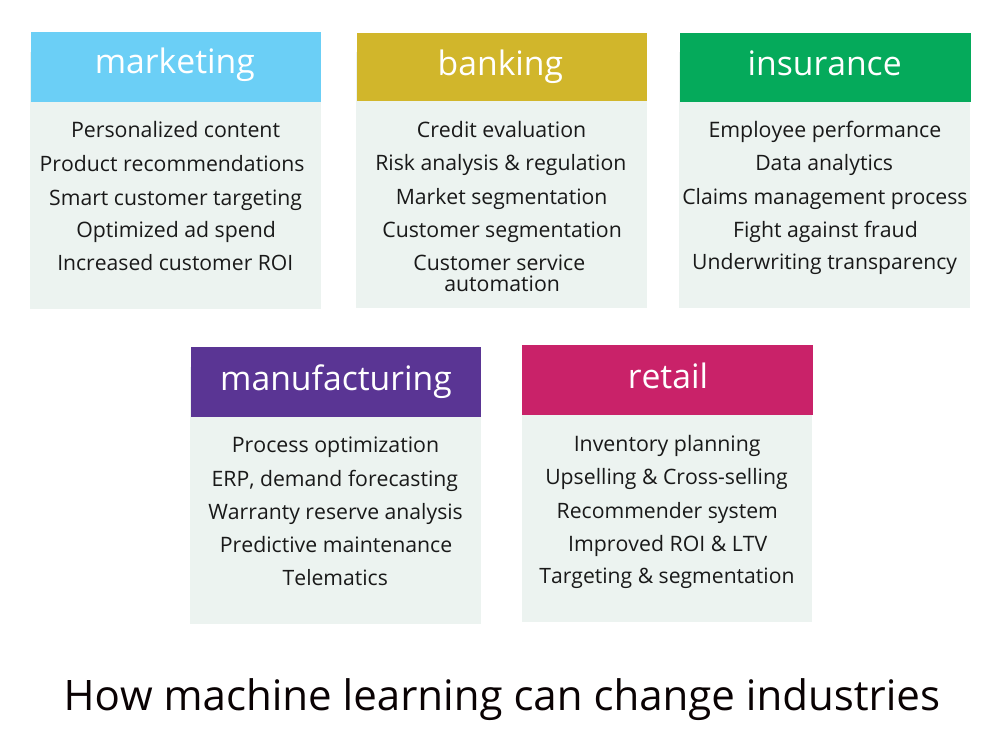 machine learning for 5 industries of choice