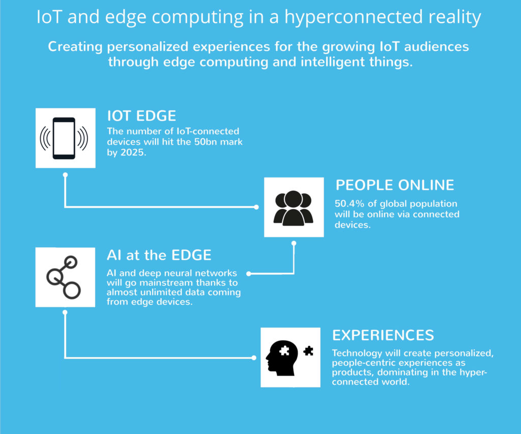Creating personalized experiences for the growing iOT audiences through edge computing and intelligent things