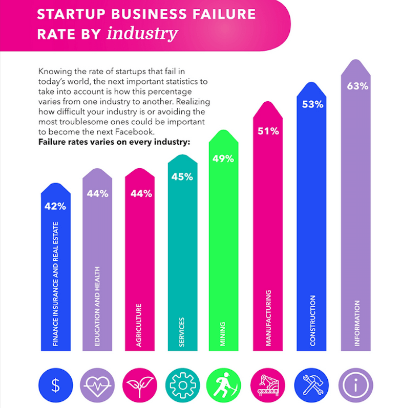 Information / AI startup failure rate 63% by Failory.com