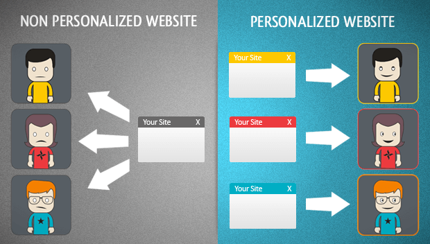 Personalizing Your Content